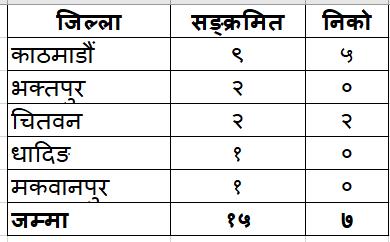 Table_Bagmati_ Province_May15_nepai