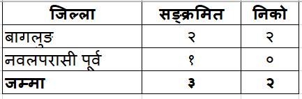 Table_Gandaki_ Province_May15_nepai