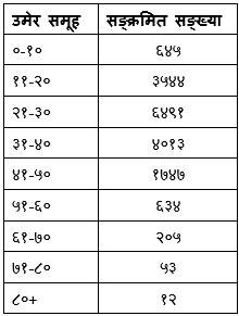 Table_corona_July_16