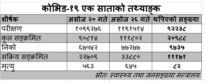 Covid_data_20201013kathmandu