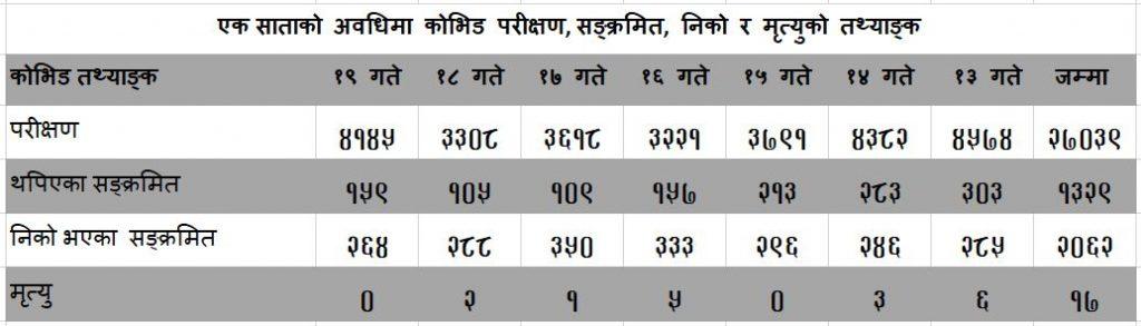 covid_data20210202kathmandu