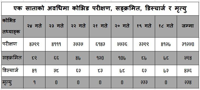 coviddata20210309kathmandu
