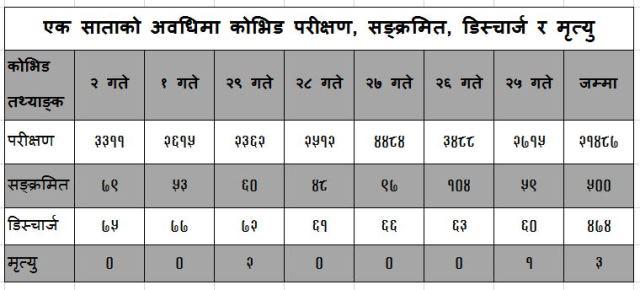 coviddata20210316kathmandu