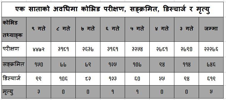 coviddata20210323kathmandu