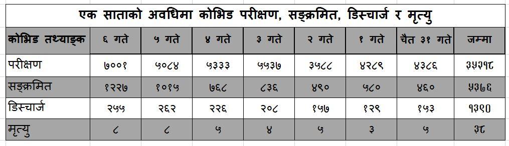 coviddata20210420kathmandu
