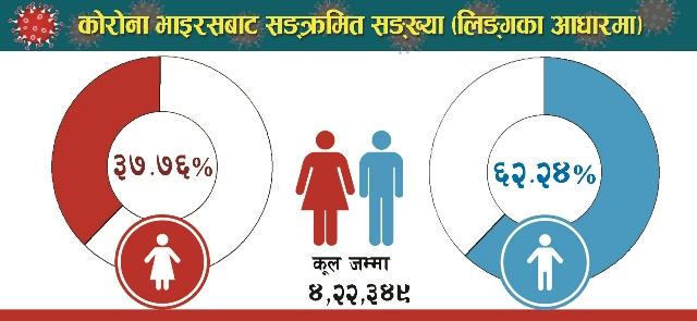 Covind -19 Pai chart Baishakh 29